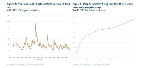 The Risks of This Low Volatility Environment & What It Means For Gold Prices - implied vol gold