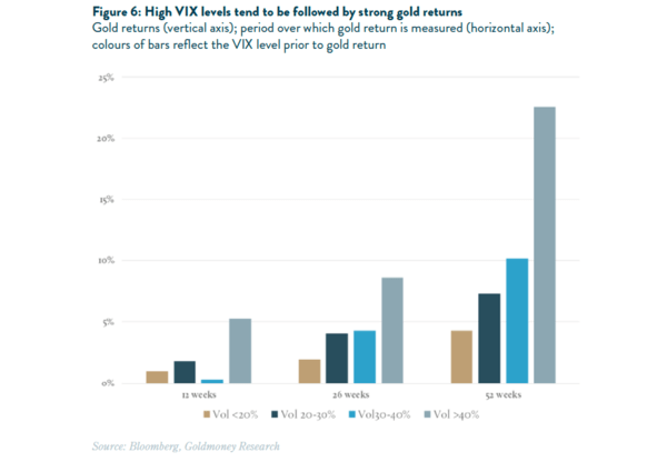 The Risks of This Low Volatility Environment & What It Means For Gold Prices - vix level