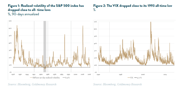 The Risks of This Low Volatility Environment & What It Means For Gold Prices - vix realized vol