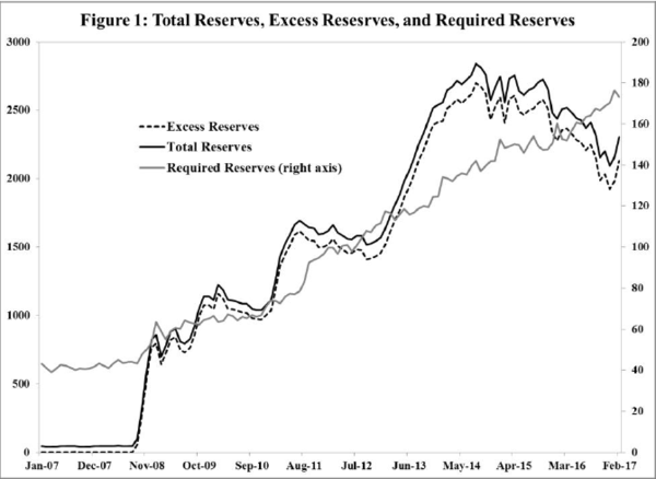Fed Policymakers Don't Understand the Money Supply Process - t callout 5 26 17