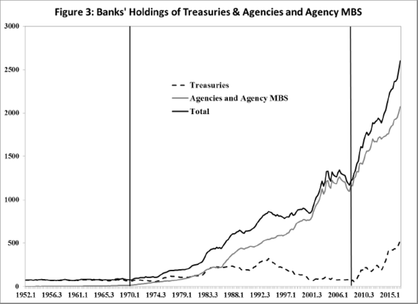 Fed Policymakers Don't Understand the Money Supply Process - t callout 5 26 17 3