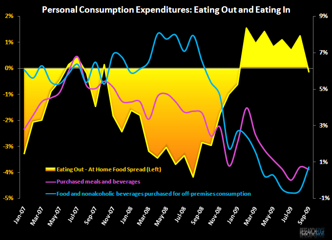 RESTAURANTS – MARKET SHARE LOSERS? - PCE eating out vs eating in