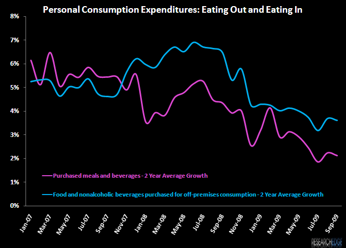 RESTAURANTS – MARKET SHARE LOSERS? - pce 2 year average
