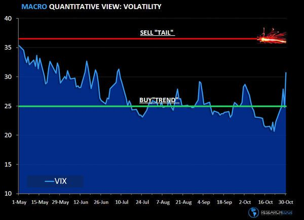 Chart of The Week: Volatility Party - VOL11 2