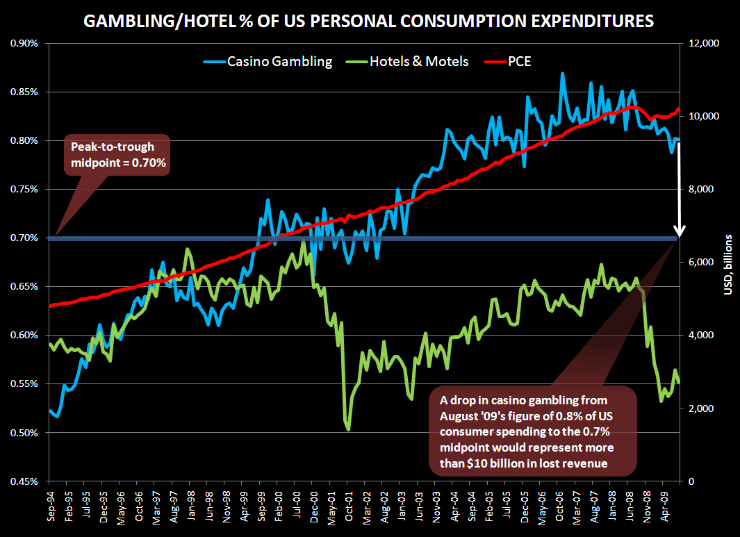 GAMBLING ON THE CONSUMER - gaming pce 1
