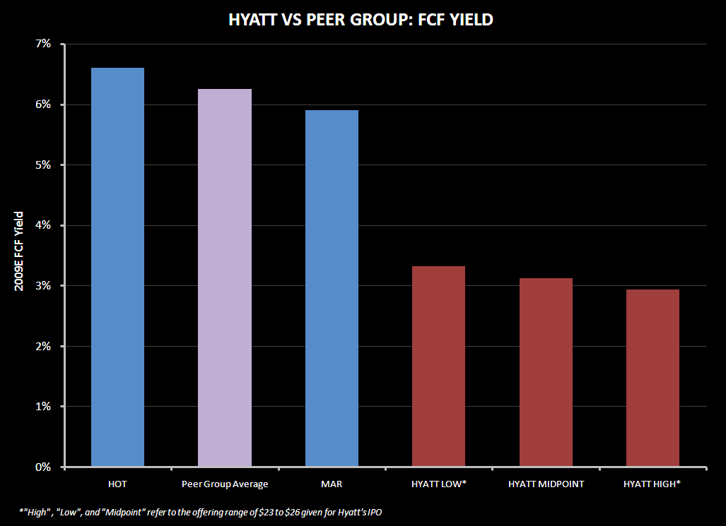 HYATT IPO VALUATION - hyatt fcf 2