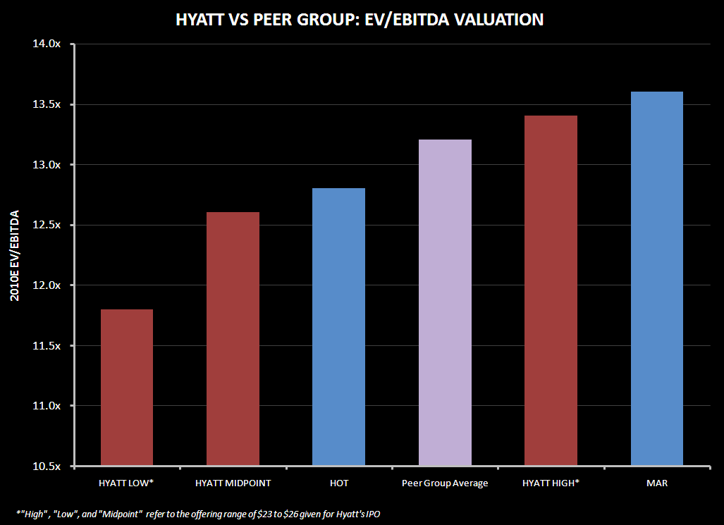HYATT IPO VALUATION - hyatt valuation 2