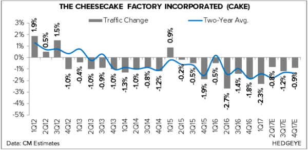 Short Cheesecake Factory... Why It's Down -9.5% Today - cheesecake factory 6 13 17