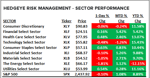 Is Your Portfolio Ready For The Best Environment For US Stocks? - sector performance 6 15 17