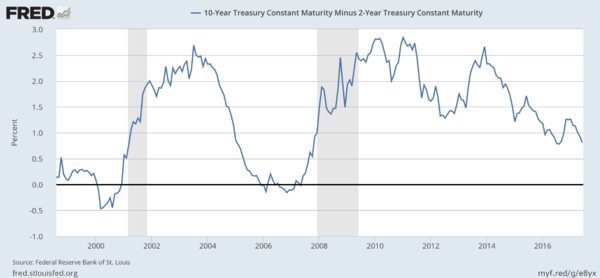 What Exactly is the Fed Trying to Accomplish? - fred1