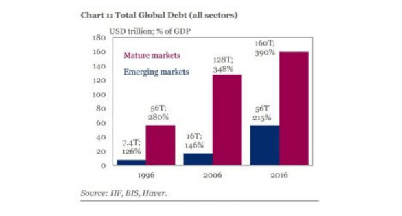 Global Debt Soars to 325% of GDP... The Fallacy of Fiscal Multipliers - total global debt