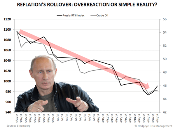 Putin's Problem: Oil -23% Year-to-Date - CoD Russian Rollover2