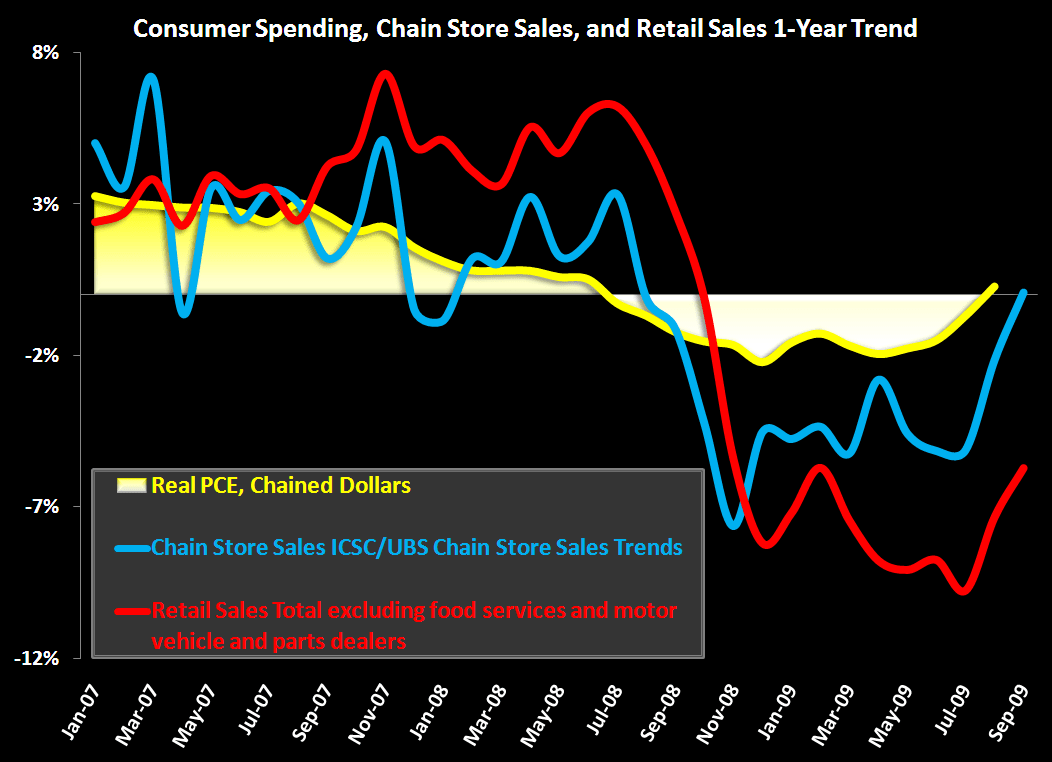 Sales Growth  ≠ Consumer Health - Consumer Chart 1yr