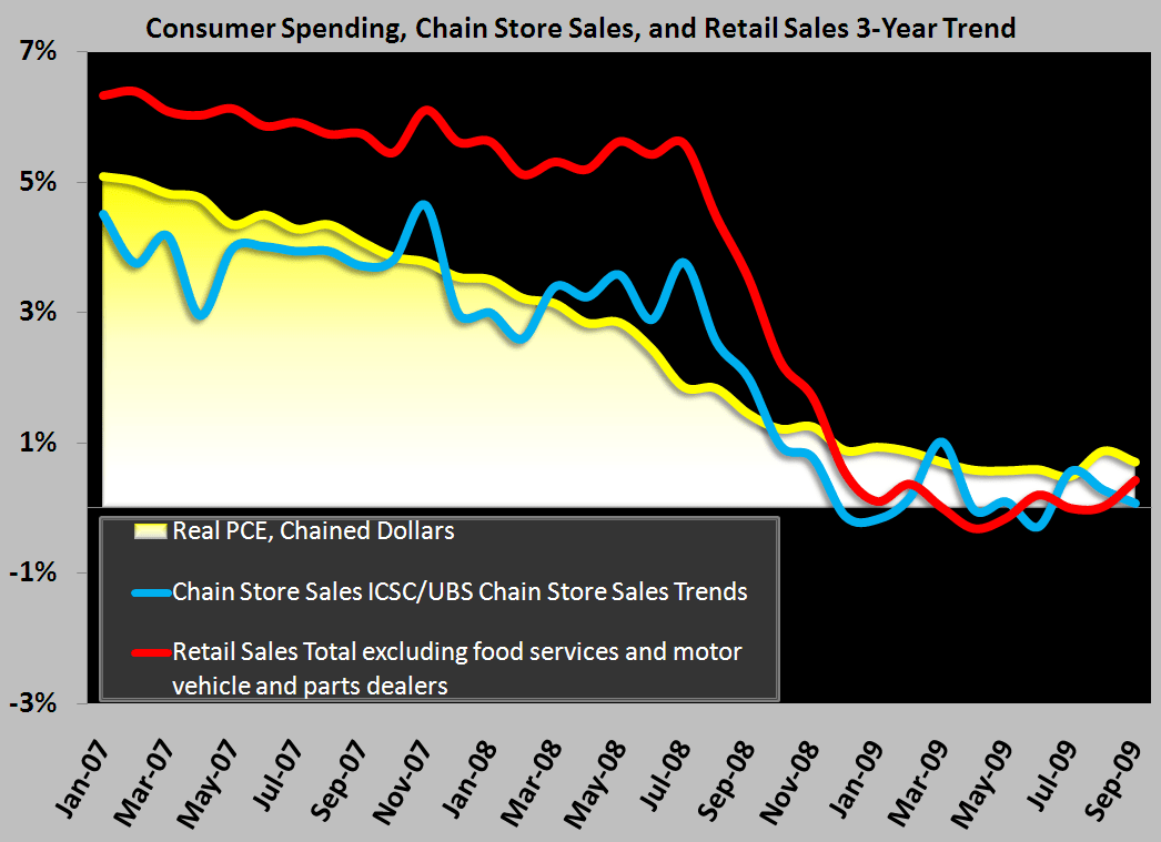 Sales Growth  ≠ Consumer Health - Consumer Chart 3 yr