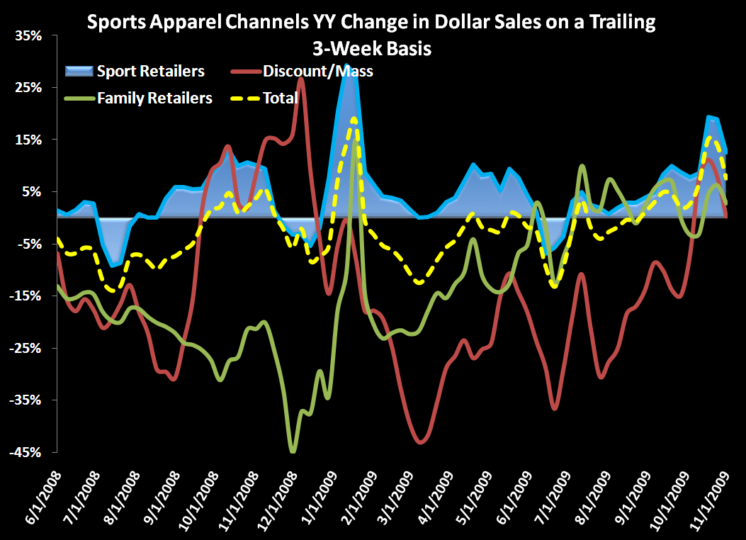 Sales Growth  ≠ Consumer Health - chart sports apparel