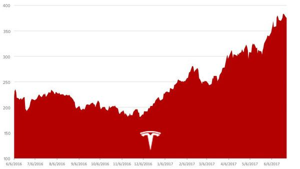 Stock Report: Tesla (TSLA) - Slide1