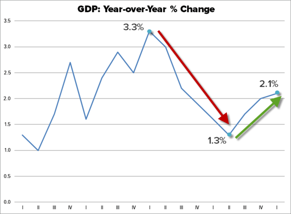 Why Mainstream Media Always Screws Up Reporting on U.S. Economy - gdp 6 29 17