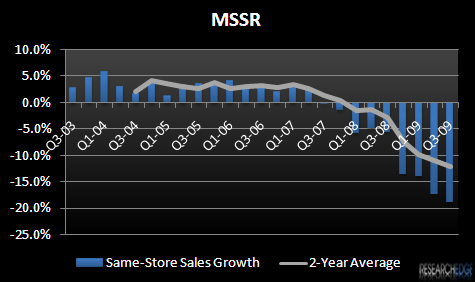 "MSSR – HEADED TOWARD THE ""SEA OF SAMENESS""? - MSSR SSS 3Q09"