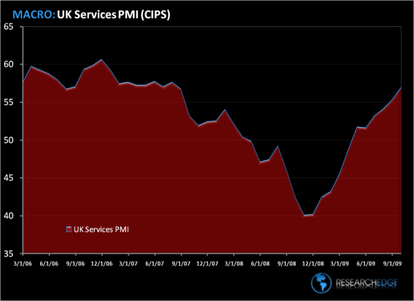 Europe on the Tracks - UK PMI SERVICES 1