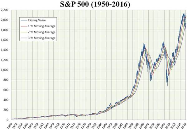 3,047 Days into This Bull Market... What's Next? - COD 7 14 17