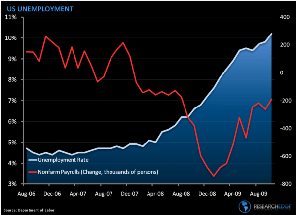 US Employment: A Perverse Relationship - US Unempl Oct