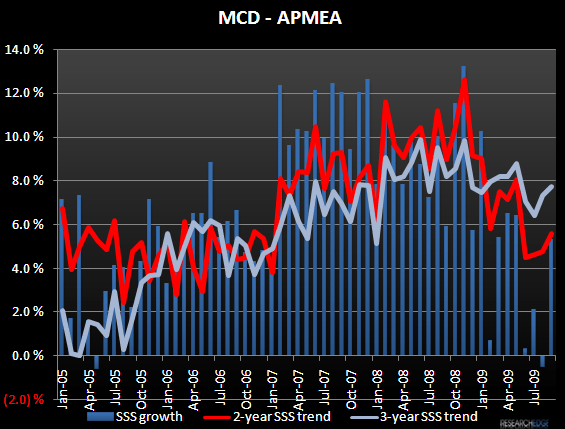 MCD – OCTOBER SALES PREVIEW - mcdamp