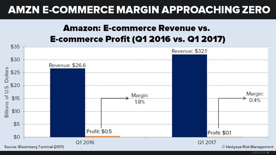 Amazon and Walmart Battle for Retail's Future