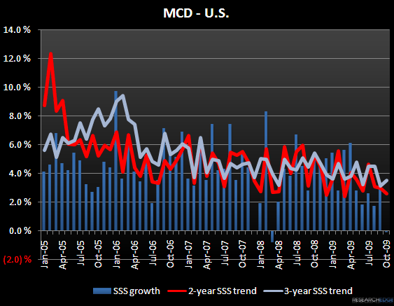MCD - SOME ADJUSTMENTS NEEDED  - mcdusa
