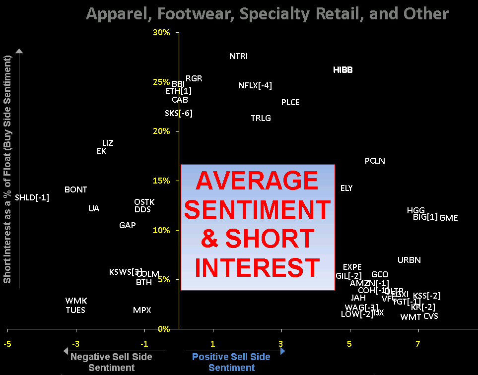 RETAIL FIRST LOOK: SENTIMENT vs. CATALYST - 1