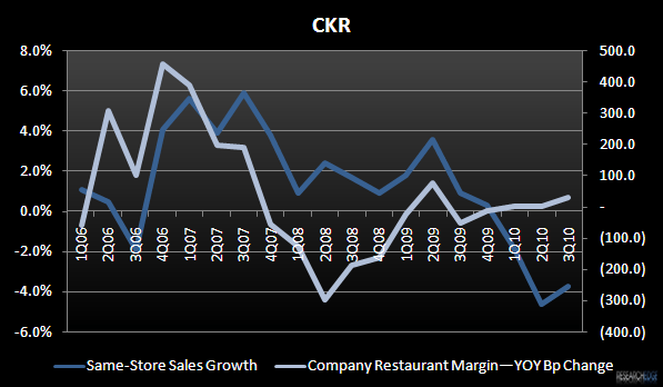 CKR – MARGINS ARE LEVITATING - CKR 3Q10 margin vs SSS