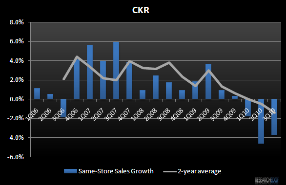CKR – MARGINS ARE LEVITATING - CKR Blended SSS vs 2 year