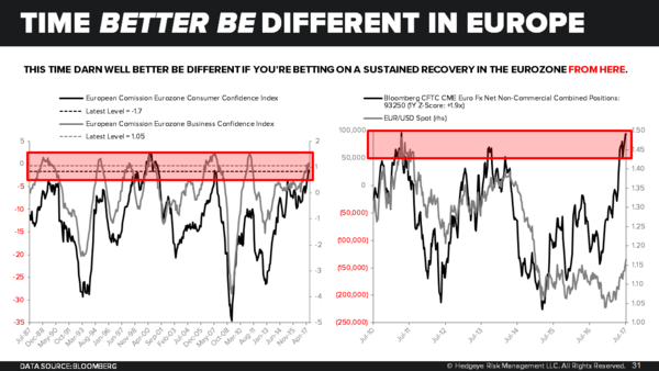 3 Reasons to Be Bearish on Europe - Chart of the Day 8 3 17