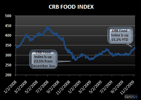 RESTARANTS – CHARTS OF THE WEEK - CRB food index