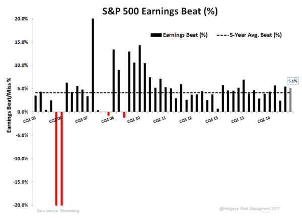 Meaningfully Trivial | 2Q17 Earnings Scorecard - Beat Miss Bar Chart