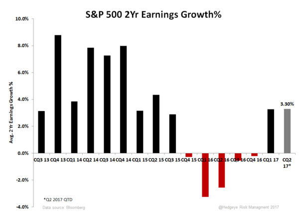 Meaningfully Trivial | 2Q17 Earnings Scorecard - S P 500 2Yr Comp Stack