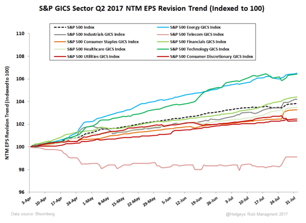 Meaningfully Trivial | 2Q17 Earnings Scorecard - Sector Revision Trends Since Q2