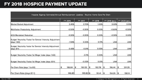 HOSPICE PAYMENT UPDATE: REGULATORY OUTLOOK STILL CLOUDY (AMED, KND, LHCG) - Slide1