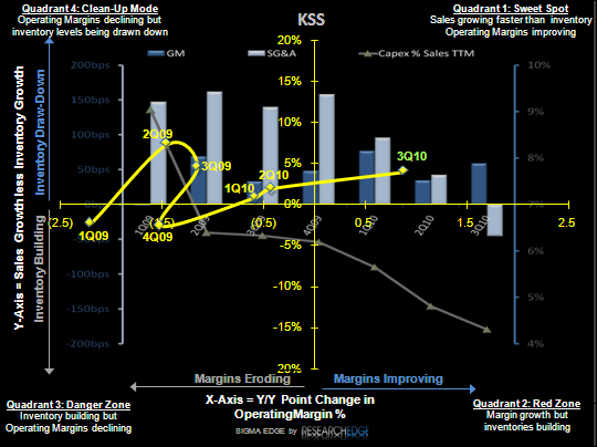 RETAIL FIRST LOOK: A CROSS-SECTION OF EARNINGS - KSS SIGMA