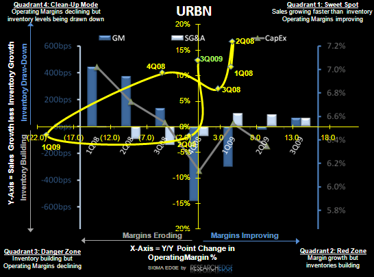 RETAIL FIRST LOOK: A CROSS-SECTION OF EARNINGS - URBN SIGMA