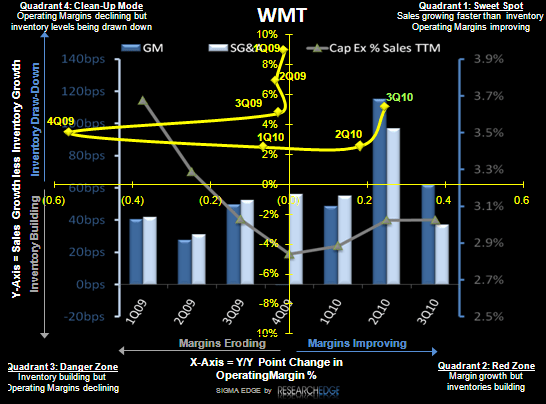 RETAIL FIRST LOOK: A CROSS-SECTION OF EARNINGS - WMT SIGMA