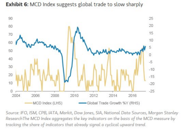 A Cautious Outlook for Global Trade Growth - morgan stanley trade