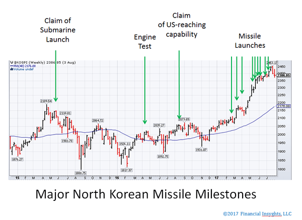 On Missiles And Markets - Korean missiles 11