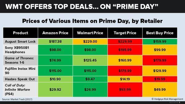Amazon vs  Walmart: The Battle for Retail's Future