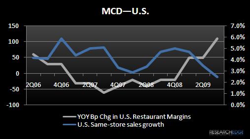MCD – HIGHLIGHTS FROM THE MEETING - MCD 3Q09 us margins vs. sss