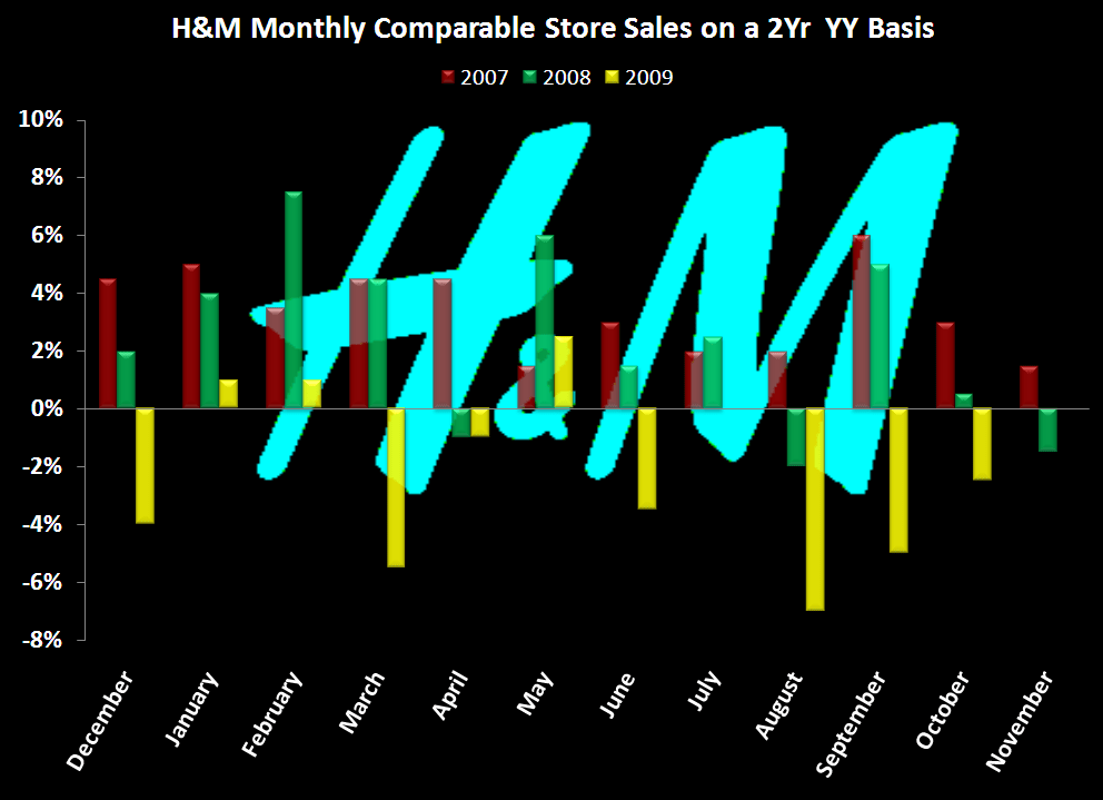 RETAIL FIRST LOOK: H&M READ THROUGH - H M 2 yr