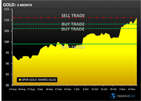 Chart of The Week: Benny's Gold Price - GLD