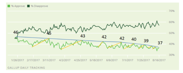 White House Confidence: A Major Low or The Beginning of a Cascade - gallup polling