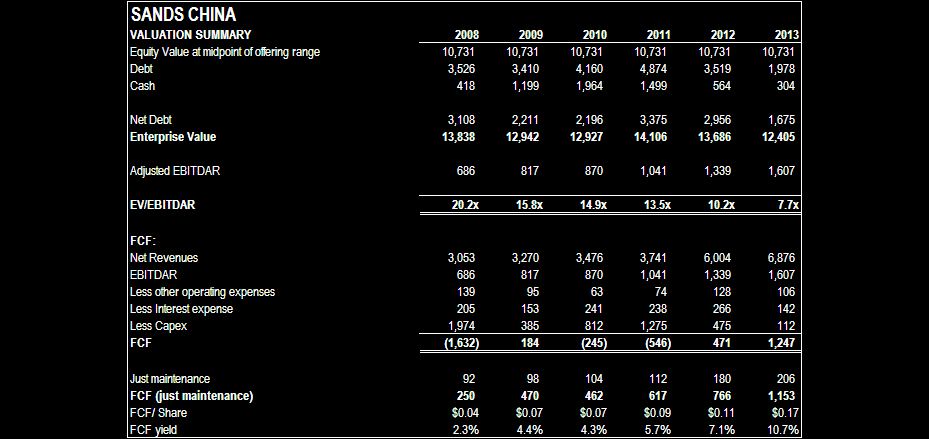 SANDS CHINA VALUATION - Sands China valuation summary