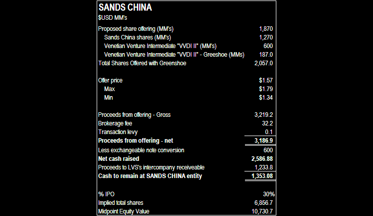 SANDS CHINA VALUATION - sands china offering details