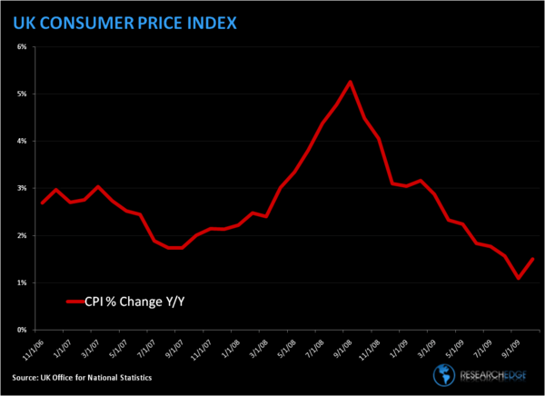 UK Inflation Pops, Note the Compare - UK CPI